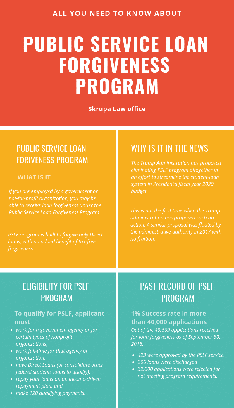 What you don't know about public service loan forgiveness